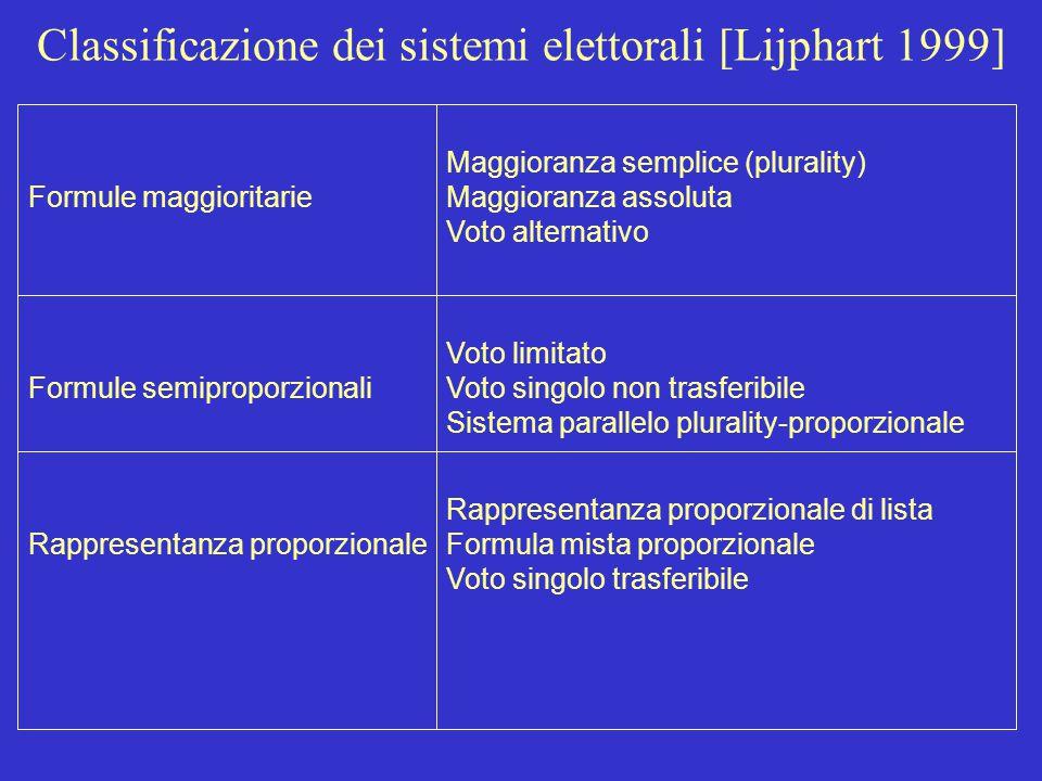Classificazione dei sistemi elettorali [Lijphart 1999]